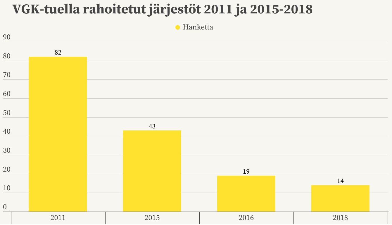 VGK-tuella rahoitettiin 82 järjestön toimintaa vuonna 2011, vuonna 2015 43 kpl, vuonna 2016 19 kpl ja vuonna 2018 14 kpl.